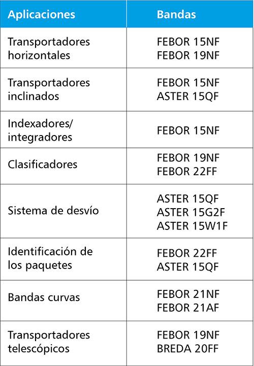 Esbelt bandas transportadoras para centros de distribución